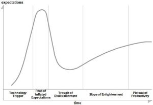 Gartner Hype Cycle graphic cited by Sicular