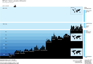 world city rising sea levels