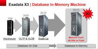 X3 evolution