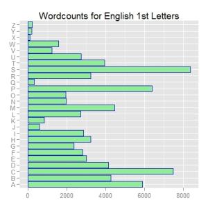 ggplot2 bar chart - before annotation layers