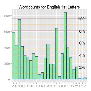 ggplot2 bar chart - after annotation