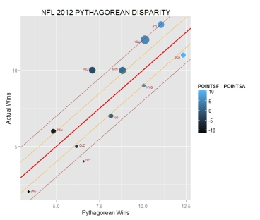 teams with large disparity: projected vs. actual wins