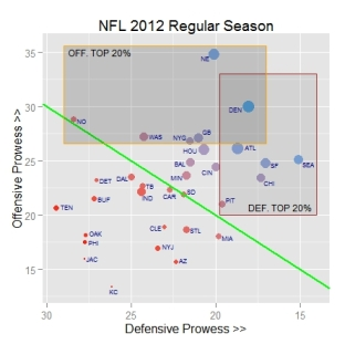 NFL 2012 scatterplot - completed