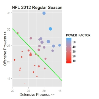 NFL 2012 scatterplot - first take