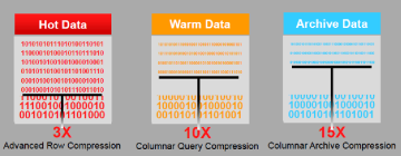 12c data compression levels