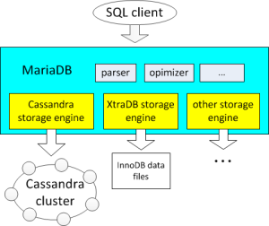 Cassandra nosql support within MariaDB