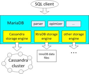 Cassandra nosql support within MariaDB