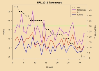 pure takeaways versus wins: crummy correlation