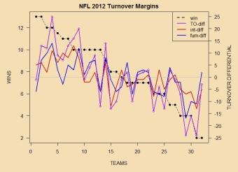 takeaway differentials - wins : reasonable correlation