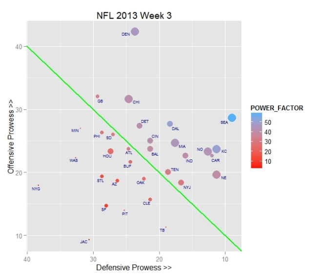 nfl2013 week3 power